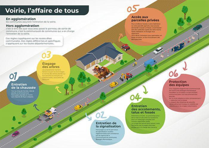 dessin présentant la voirie entretenue par la communauté de communes et expliquant le rôle de chacun